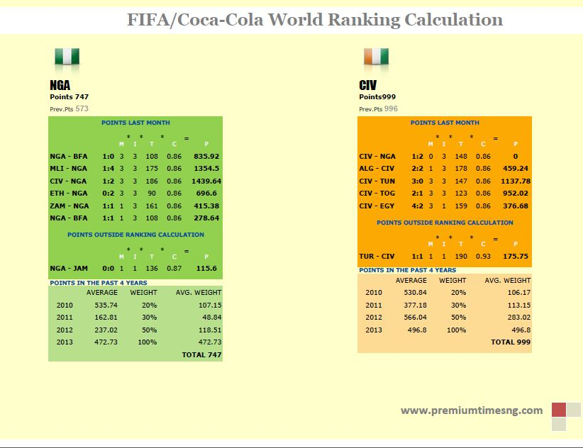FIFA world ranking calculation1