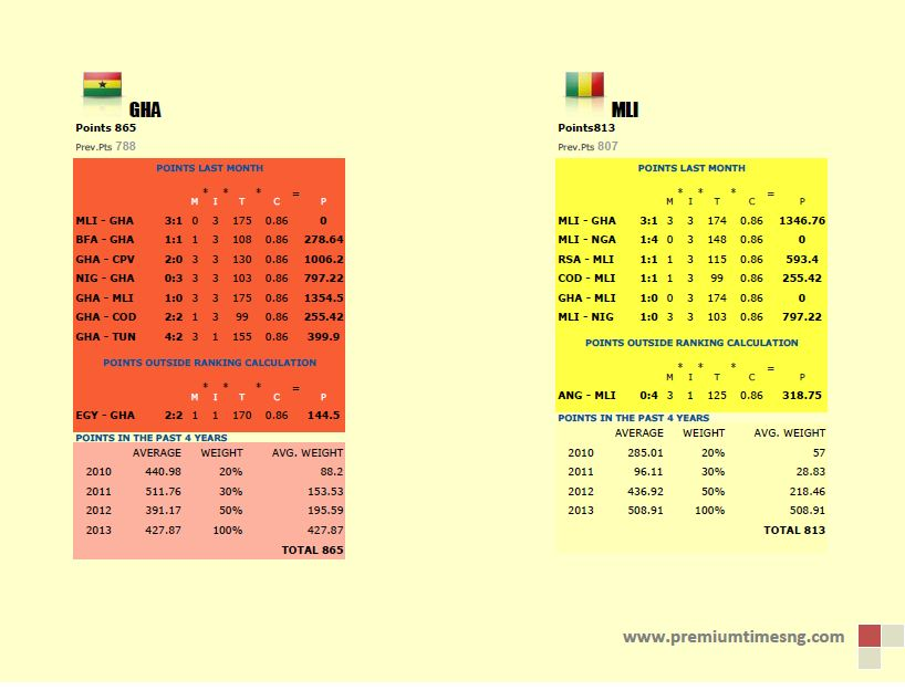 FIFA world ranking calculation2