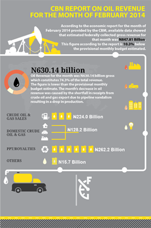 CBN-Report-on-Oil-Revenue-Feb-14-small